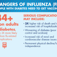 For People With Diabetes, Flu Vaccination is More Important Than Ever