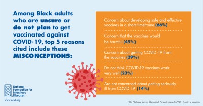 Black adults misconceptions about COVID-19 vaccines