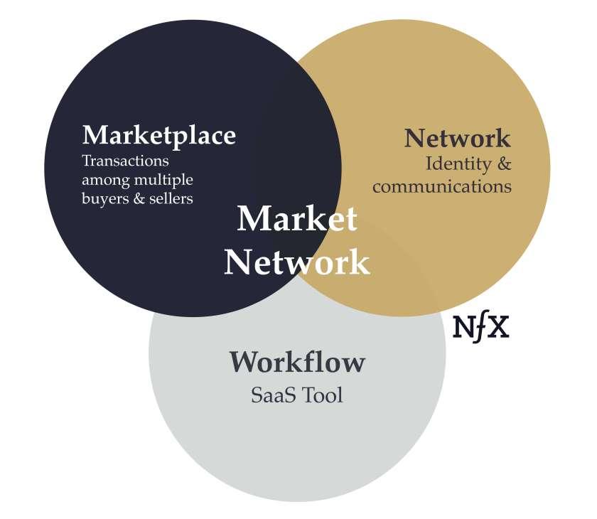Market Network - NFX Essay