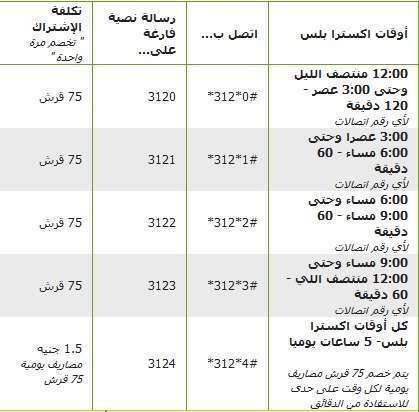 لمعرفة ميعاد تجديد باقة اتصالات مكالمات نجوم مصرية