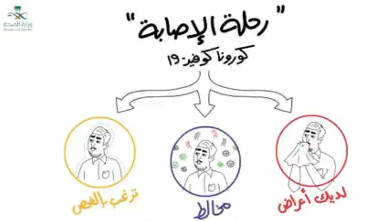 الصحة السعودية تنشر فيديو رحلة الإصابة بفيروس كورونا من العدوى حتى التعافي