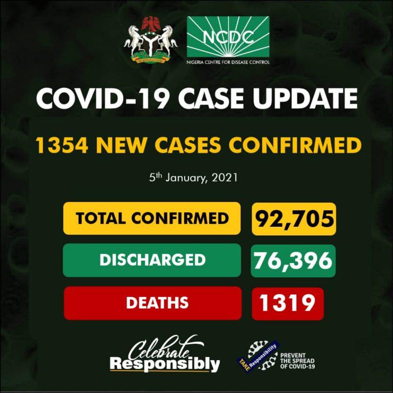 NCDC Records New Cases Of COVID In Nigeria