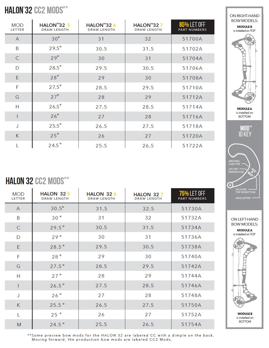 Mathews Triax / Halon 32 Modules Draw Length Kits