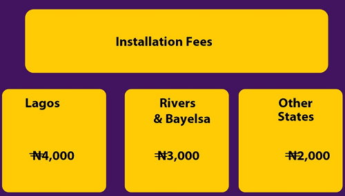 MTN solar installation fees