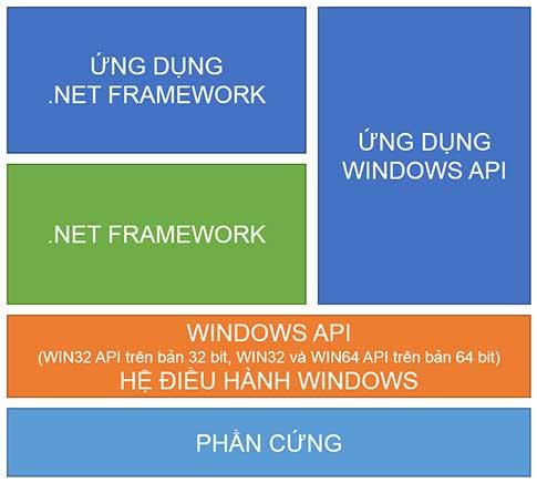 Mô hình lập trình Windows API
