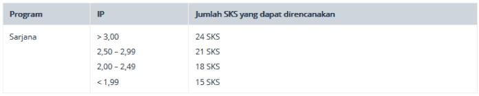 Apa itu SKS Kuliah (?) Pertanyaan Seputar SKS & KRS Lengkap