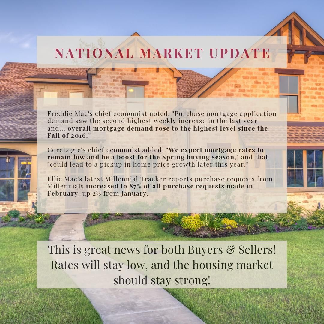 The Fed is keeping interest rates low for a while longer – which is great news is you are in the market to buy a home!   It also means that there are buyers out there for the home you need to sell!  If you are looking to buy or sell a home, give us a call! We would love to help you find your new perfect home!  #REALTOR #grandjunctionrealestate #sellyourhome #buyahome #marketinfo #realestate #realestateadvise #findyourhome