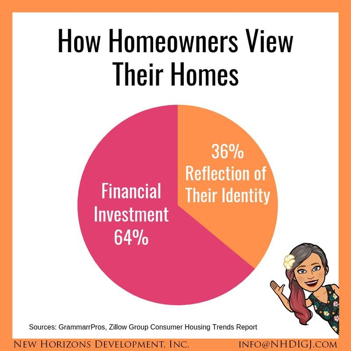 Home equity is still the biggest financial asset for the typical homeowner, as this recent survey reflects. How would you vote?