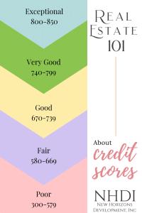 Real Estate 101 - Understanding Credit Scores