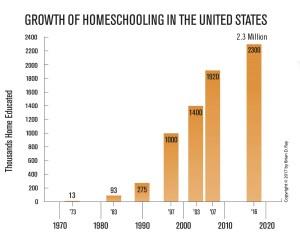 Number of Homeschoolers in U S  2017-2018 Home School Growing