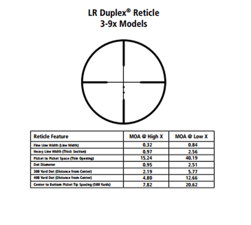 leupold lr reticle chart