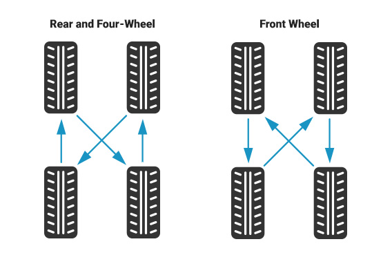 Standard Tire Rotation Pattern