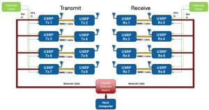 NI USRP을 활용한 8x8 MIMO 테스트베드 구축하기  National Instruments
