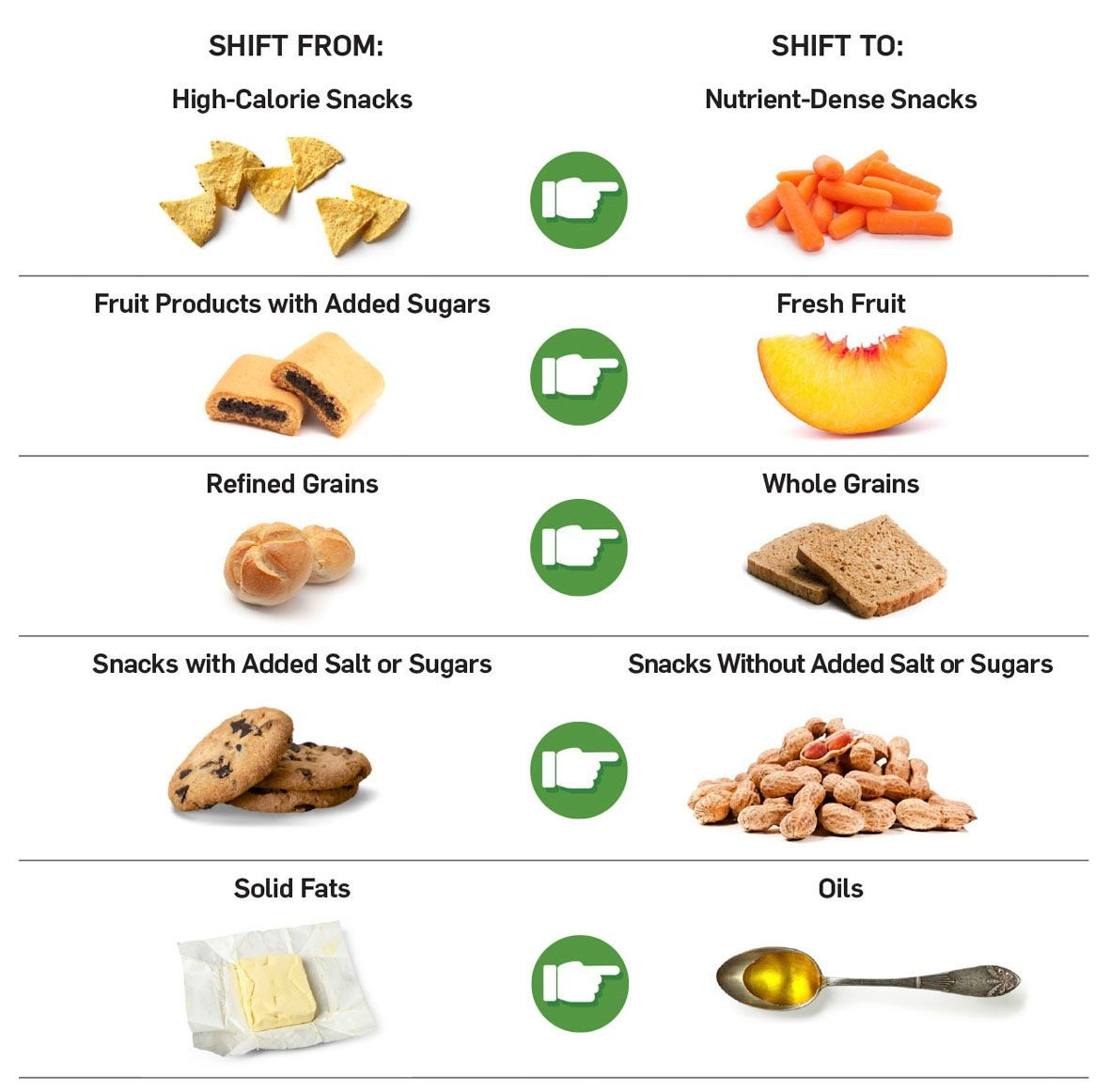 Smart Food Choices For Healthy Aging