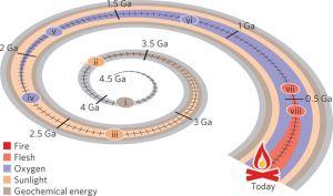Espiral evolución de la energía