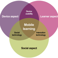 The FRAME Model for developing mobile learning products
