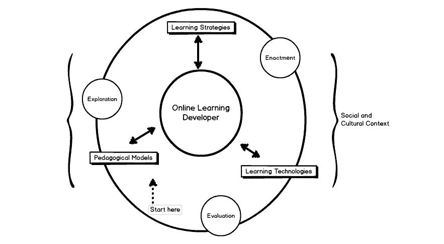 A Learning Design Model for Africa?