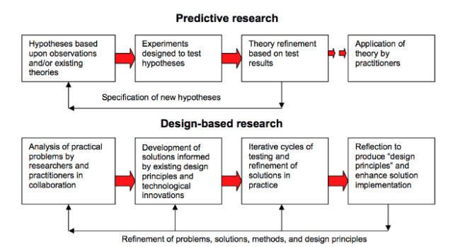 Figure 1: Reeves comparison between predictive research and design-based research. (Source: http://cresenciafong.com/wiki/ref:amiel2008design-based)