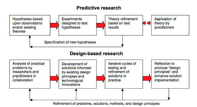 Design Based Research in Education – Niall McNulty