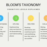 Introduction to Bloom's Revised Taxonomy