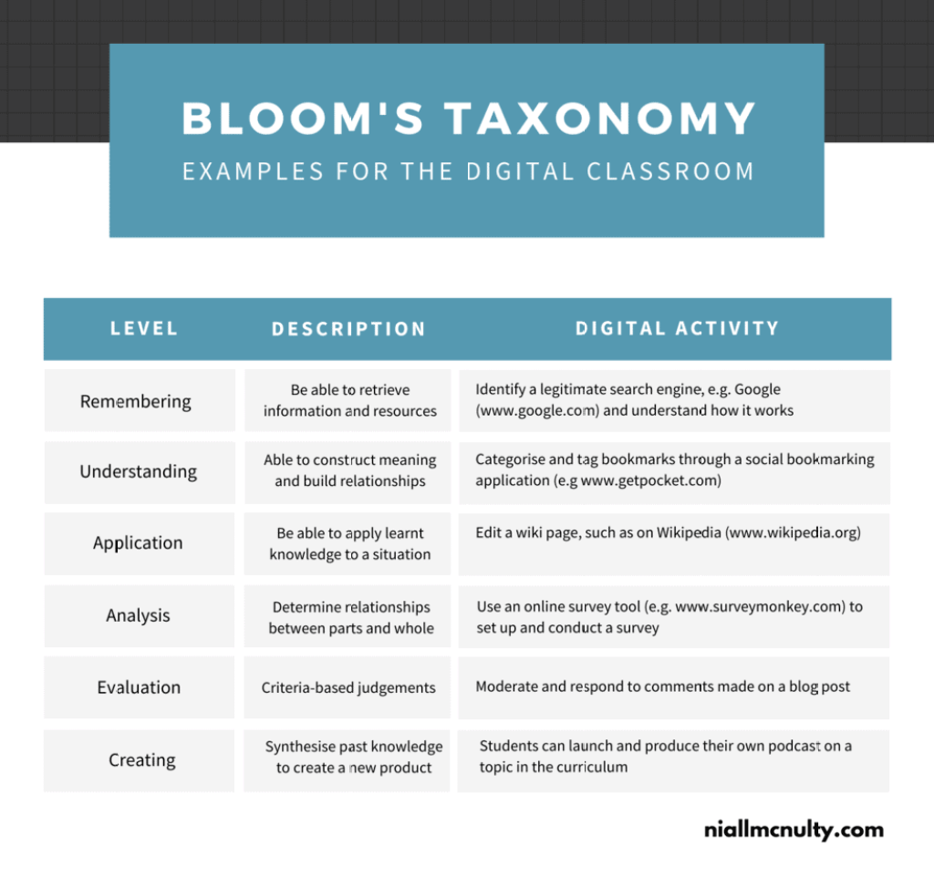 Bloom's Taxonomy - examples of digital activities