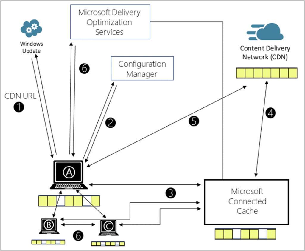 Microsoft Connected Cache - How it works