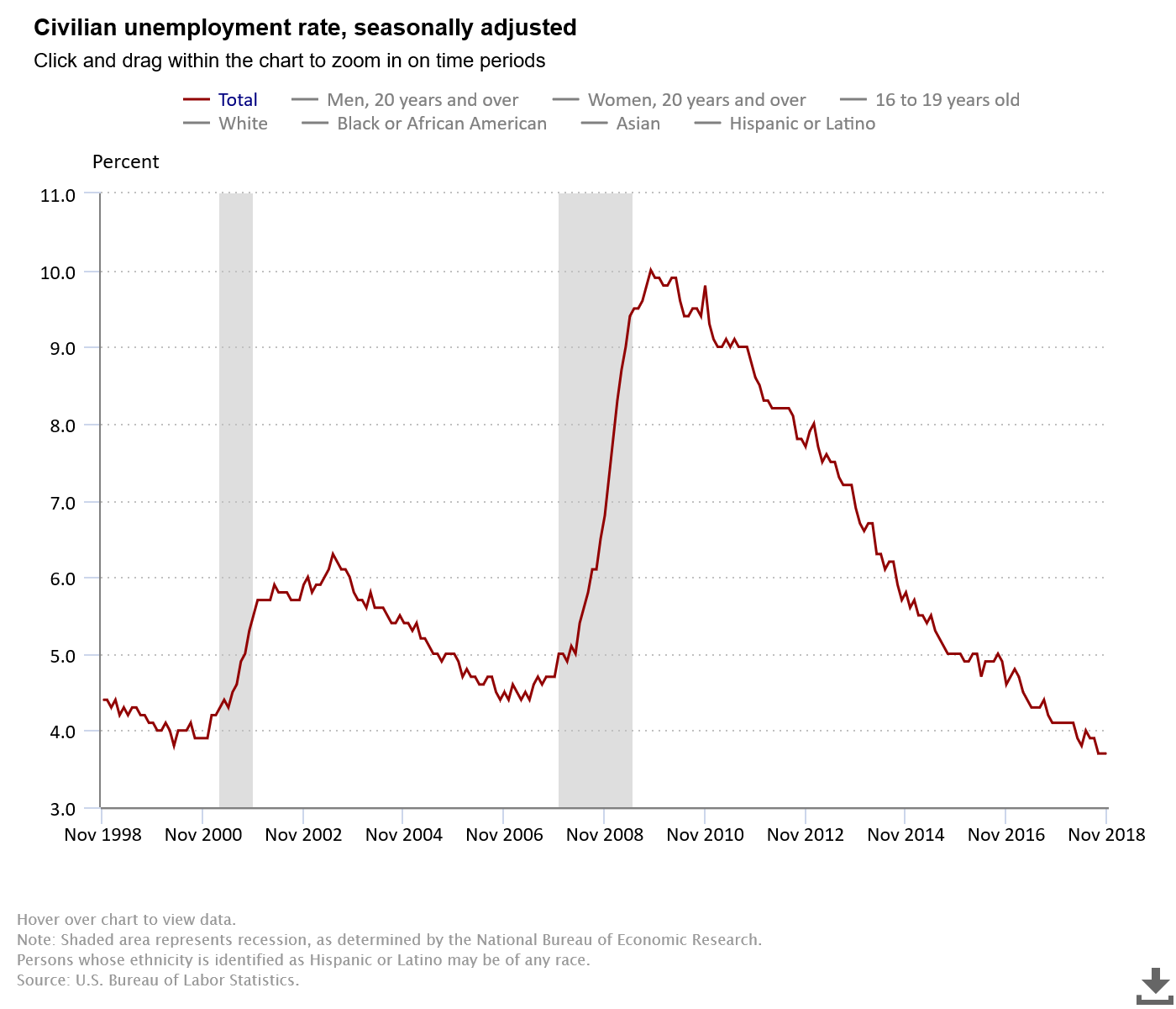 November Unemployment Rate Unchanged At Lowest Level In