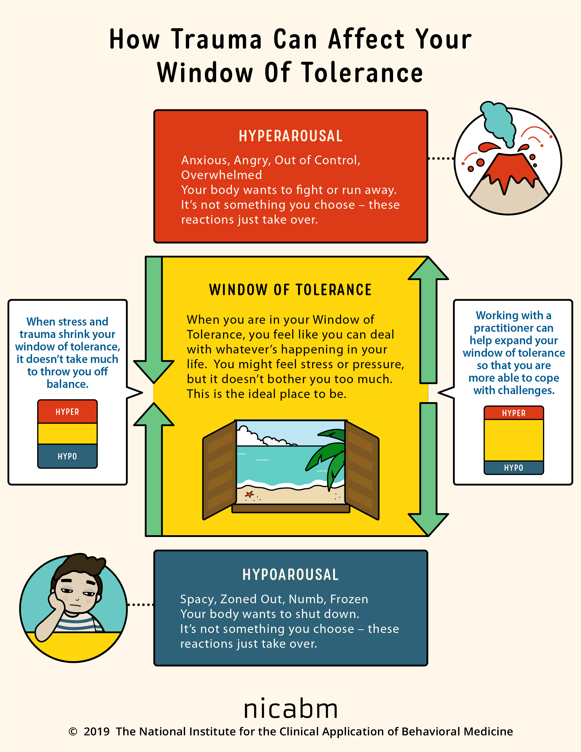How To Help Your Clients Understand Their Window Of Tolerance