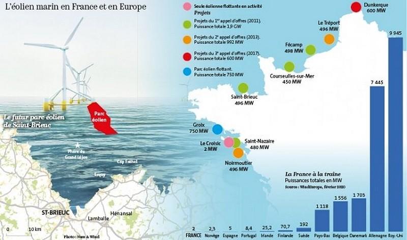 Éolien marin France