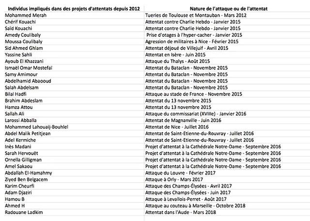 Liste attentats musulmans