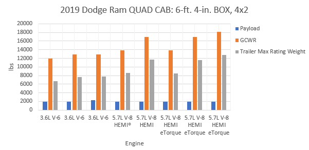 2019 dodge rame quad cab 6-ft. 4-in. box, 4x2 towing capacity chart
