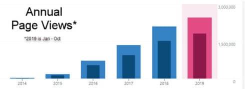 Pagine visualizzate per anno per Tonnellate di ringraziamento