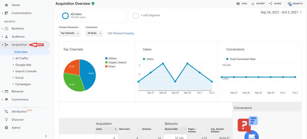 Google analytics acquisiton data.