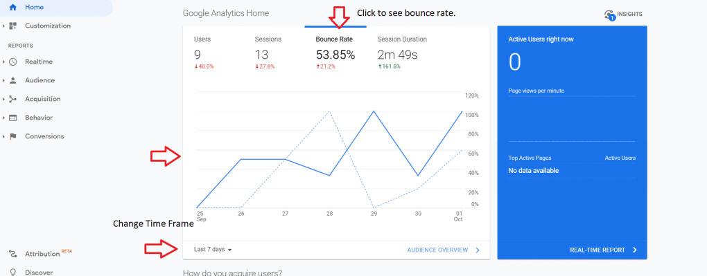 Google analytics things to track bounce rate section.