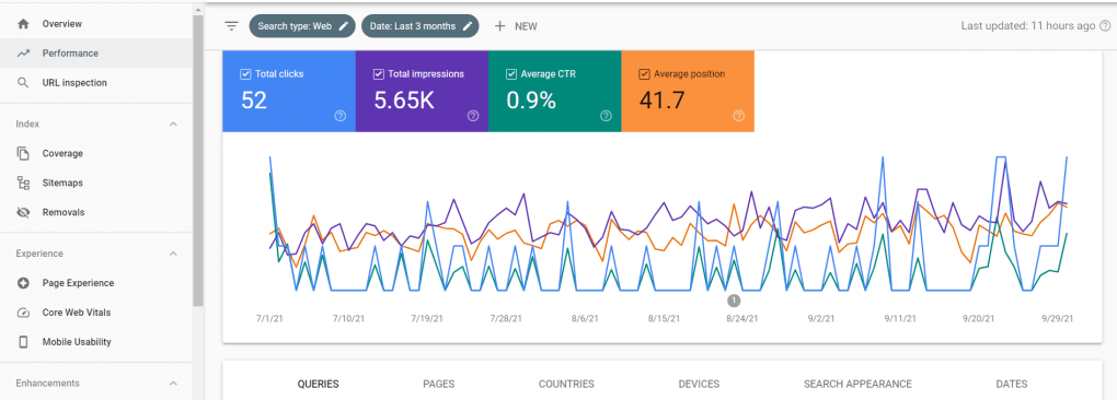 Screenshot of Google Search Console overview page.