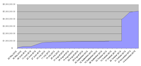 Cumulative Kicstarter funding for 3D printer projects