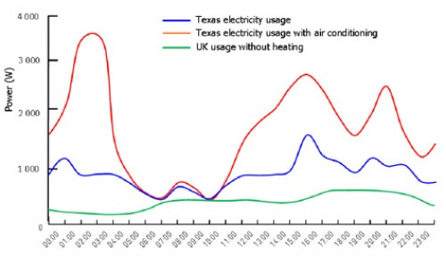 Domestic electricity usage comparison between Texas and GB