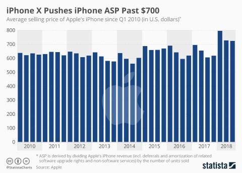 https://www.statista.com/chart/15379/iphone-asp/