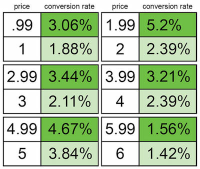 Charm Pricing Strategy