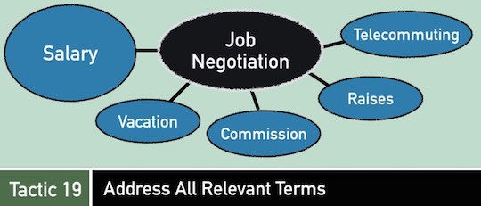 Negotiation Tactic 19: Address All Relevant Terms