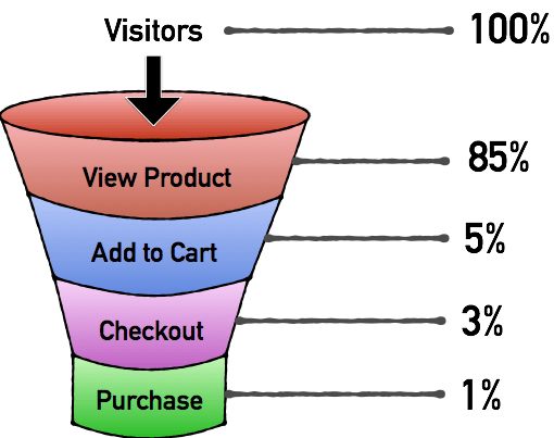 Ecommerce Funnel With Conversion Rates
