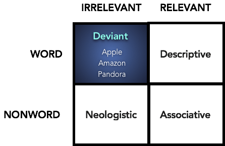 Deviant Name - Overview