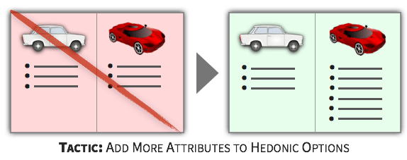 Choice Tactic - Add More Attributes to Hedonic Options