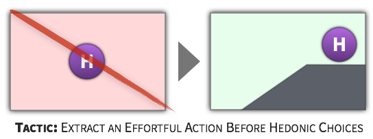 Choice Tactic - Extract an Effortful Action Before Hedonic Choices