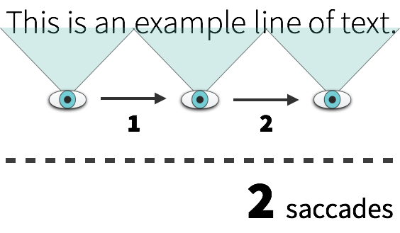 Example of Saccades