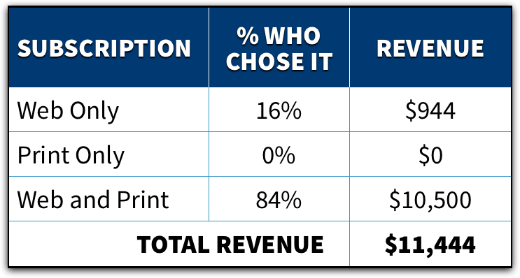 Pricing Table 4