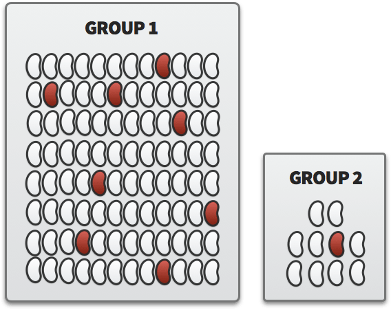 One group with many white and red beans, while another group has few white beans and one red bean