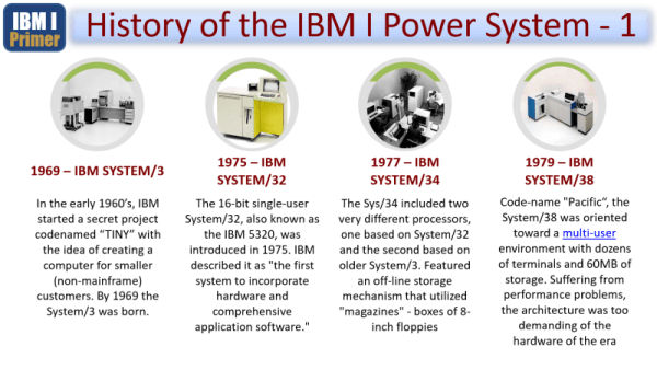 IBM i Primer - From the AS400 to ISERIES to IBM i 4