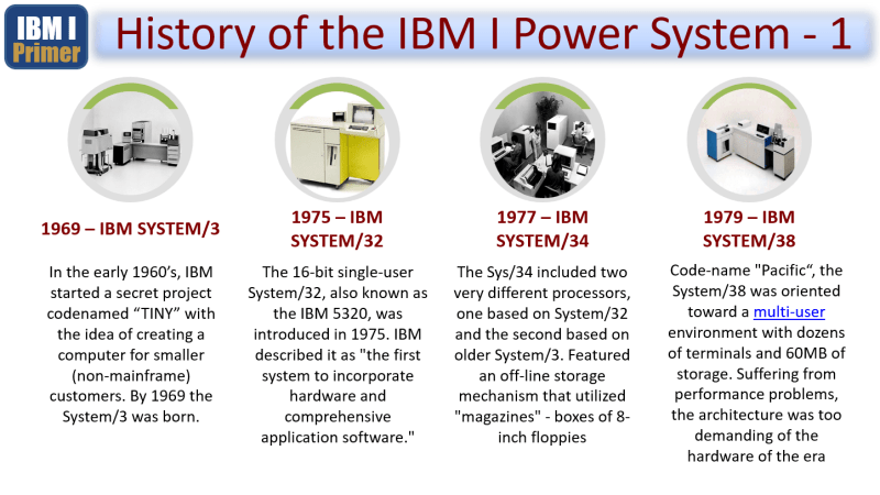 Primer – From the AS400 to ISERIES to IBM i 3