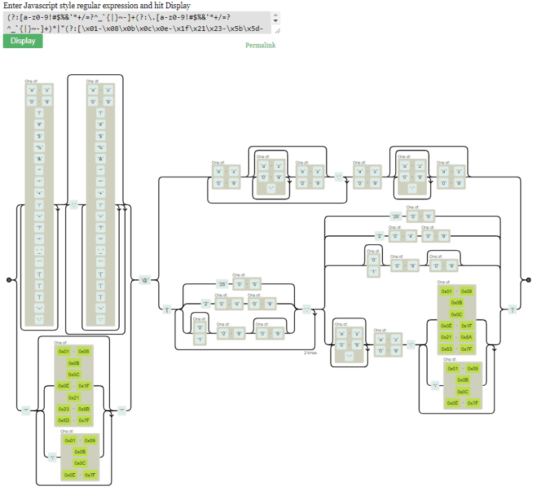 Funky IBM i Email Validation Program using SQL Regex 2